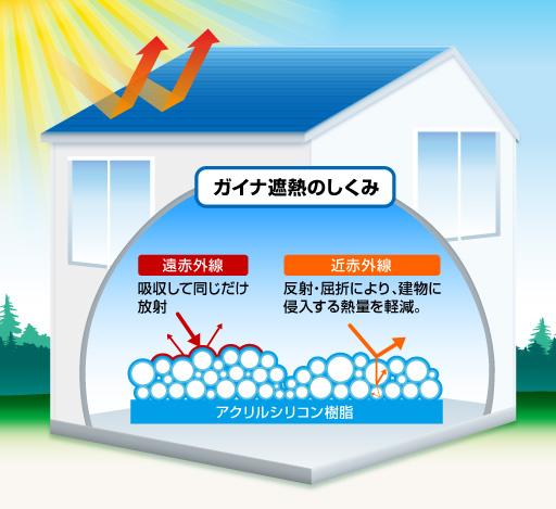 屋根にガイナ塗装で遮熱をする仕組み