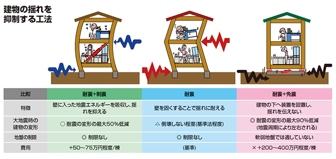 建物の揺れを抑制する工法 制振ダンパー 耐震リフォーム所沢市