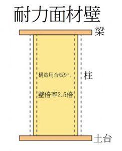 構造用合板による耐震補強 耐震リフォーム所沢