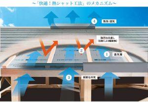 屋根は遮熱シート+通気工法で夏の暑さを軽減